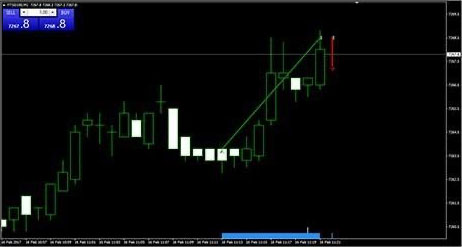 Free Mt4 Platform And Indicators Online Forex Trading Optimus