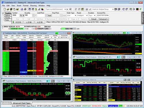 Tradestation trading strategies